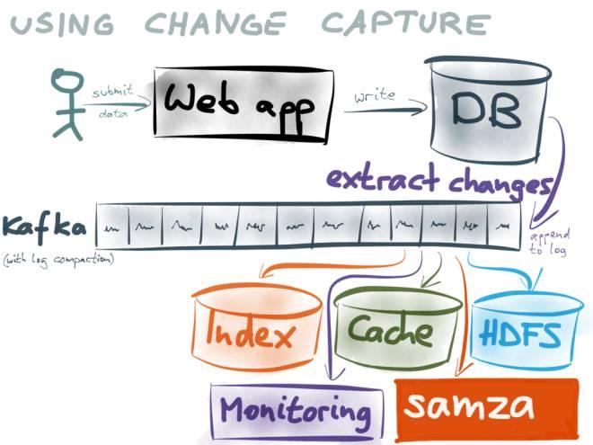 实时数据交换平台- BottledWater-pg with confluent__在IoT的
